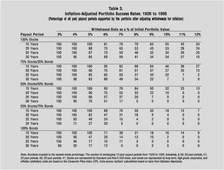 4%提領率在1926-1995的回測區間,於涵蓋50%股票以上的投資組合中,皆有高達95%的成功率,資料來源:《Retirement Spending: Choosing a Sustainable Withdrawal Rate》