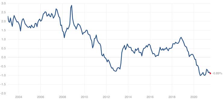 美國10年期公債實質殖利率,資料來源:multpl.com