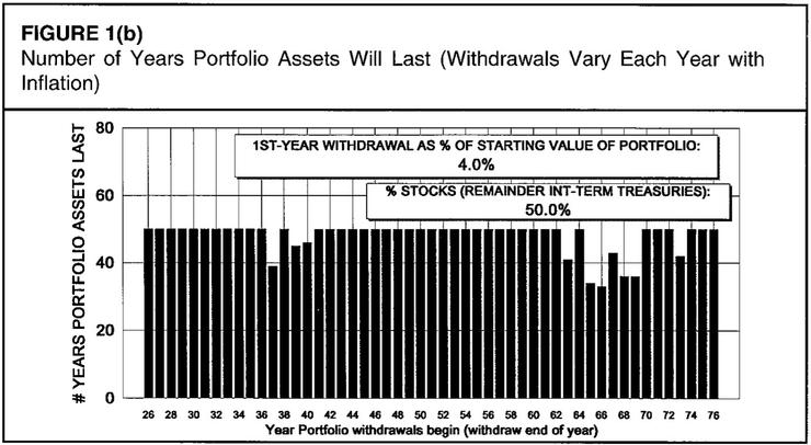 在50%股票50%債券的投資組合中,4%提領率可提領至少30年,資料來源:《Determining Withdrawal Rates Using Historical Data》