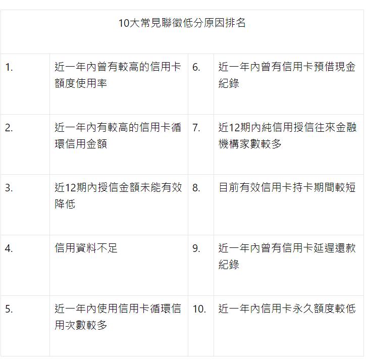 10大常見聯徵信用報告申請結果低分原因(資料來源:實貸比較網)