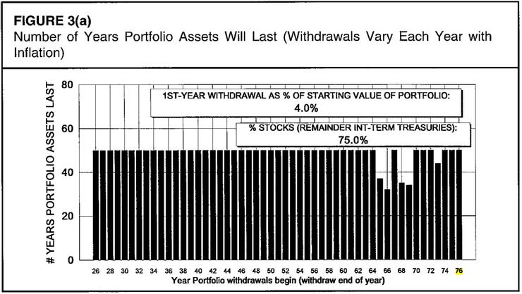 在75%股票25%債券的投資組合中,4%提領率可提領至少30年,資料來源:《Determining Withdrawal Rates Using Historical Data》