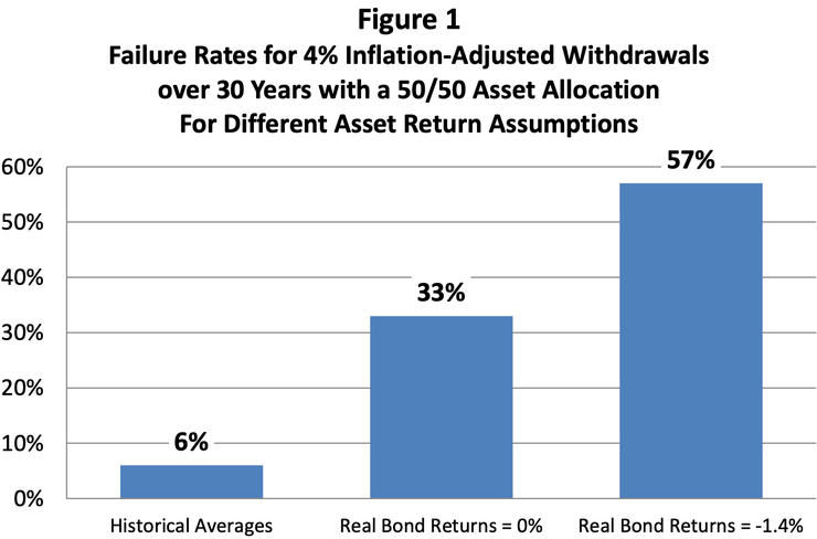 左到右依序為上述1~3點,出自《The 4% Rule is Not Safe in a Low-Yield World》
